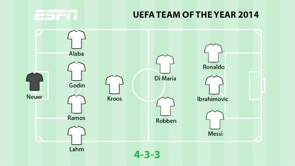 team of the year 2014