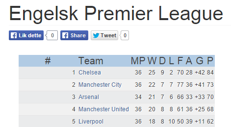 liverpool tabell